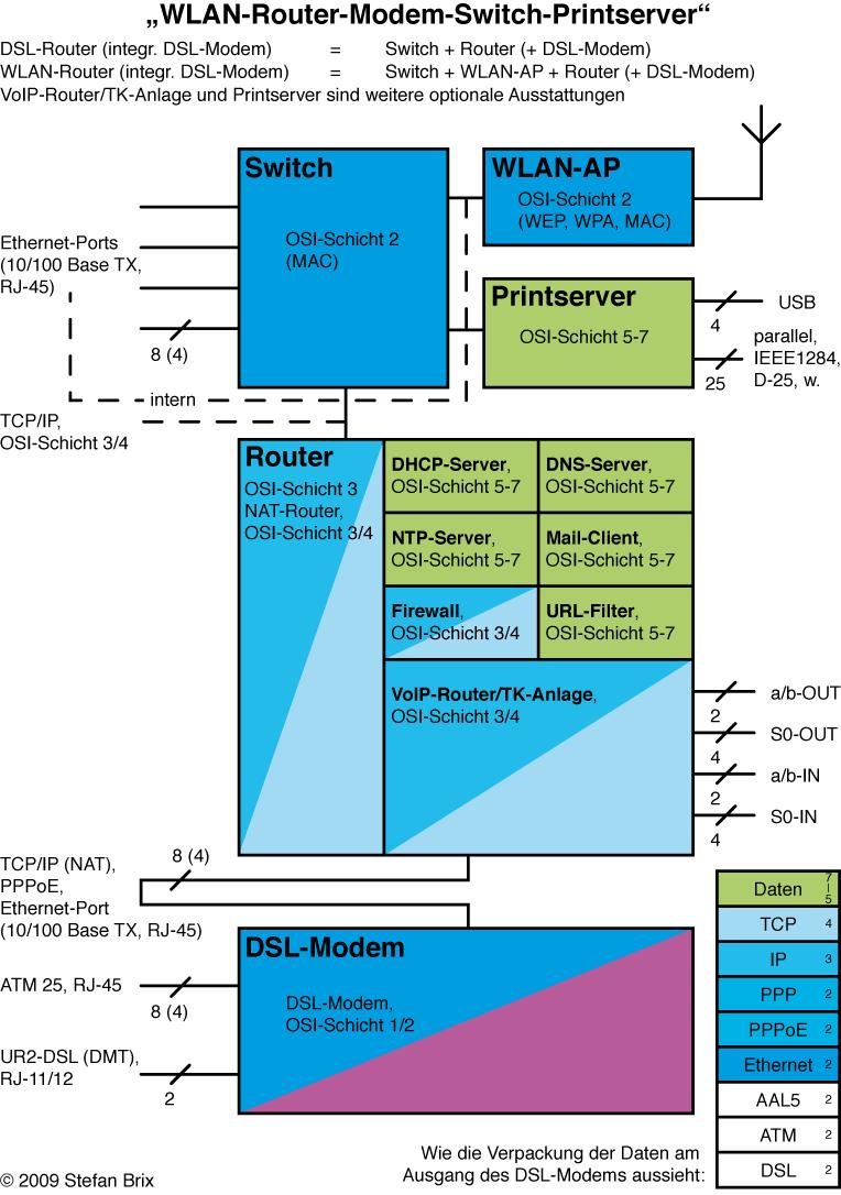 Wunderbar Schaltplan Für Wlan Router Fotos - Elektrische Schaltplan ...