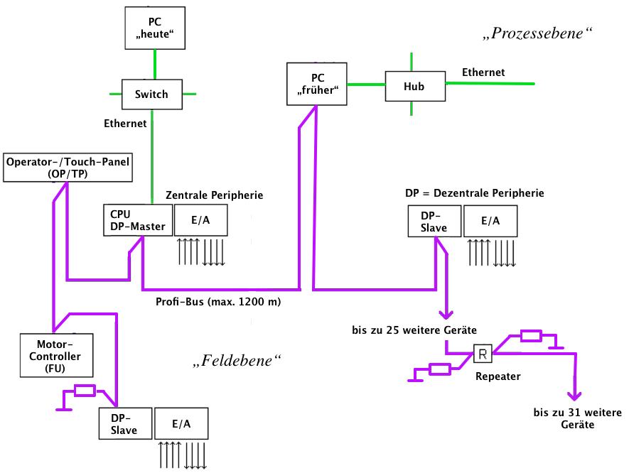 Die SPS-Grundlagen II